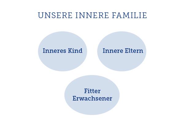 innere-familie